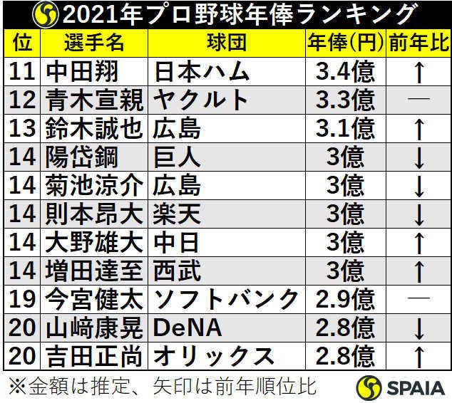 2021年プロ野球年俸ランキング11位から20位【キーワード】