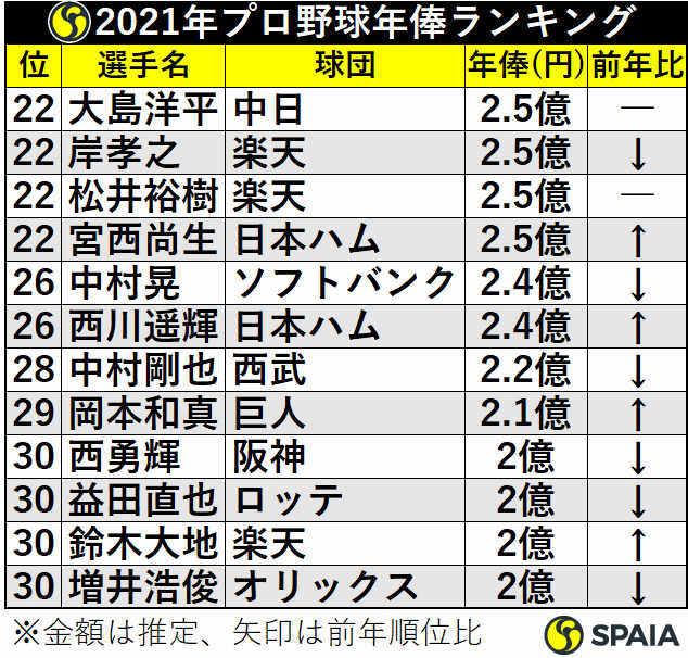 2021年プロ野球年俸ランキング22位から30位【キーワード】