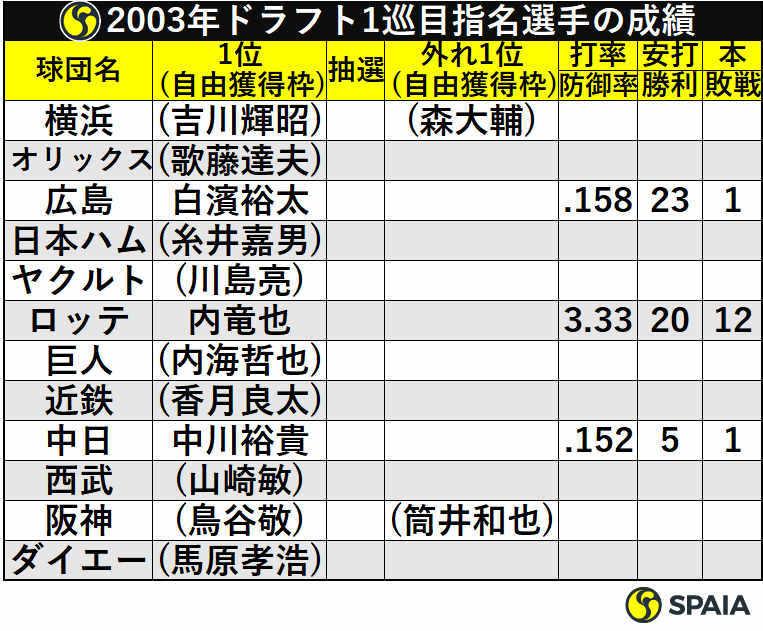 2003年ドラフト1巡目指名選手の成績