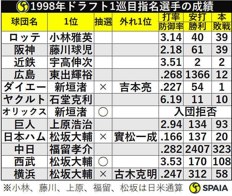 1998年ドラフト1巡目指名選手の成績