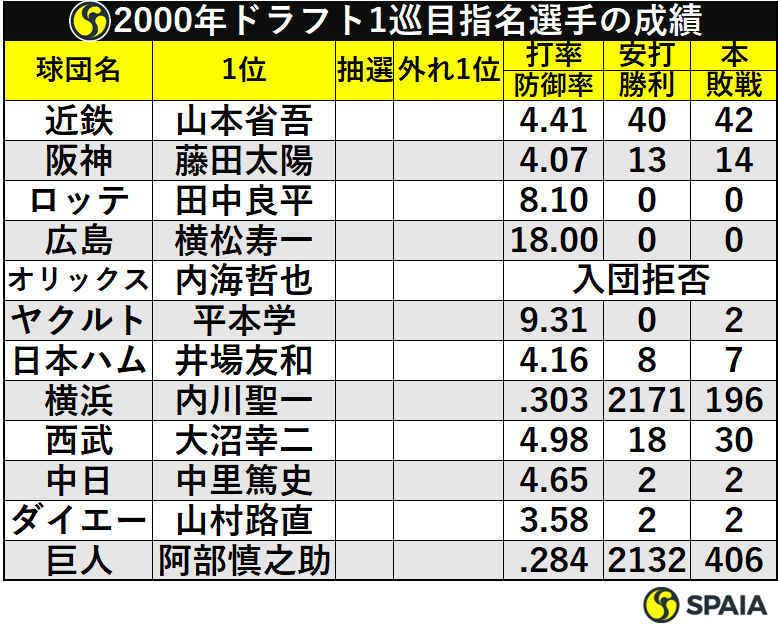 2000年ドラフト1巡目指名選手の成績