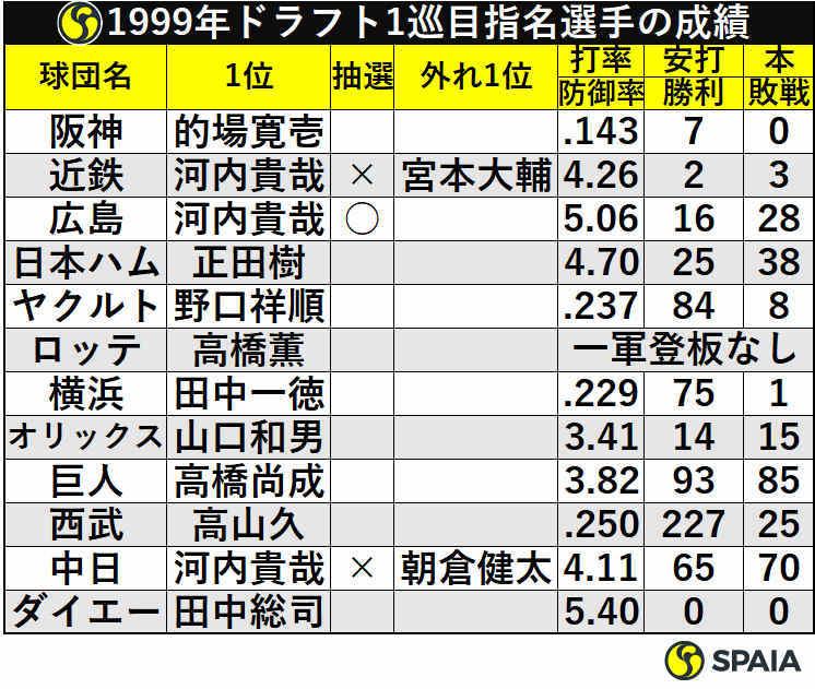 1999年ドラフト1巡目指名選手の成績