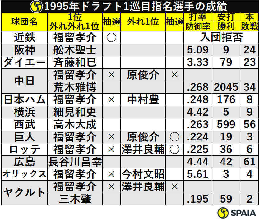 1995年ドラフト1巡目指名選手の成績
