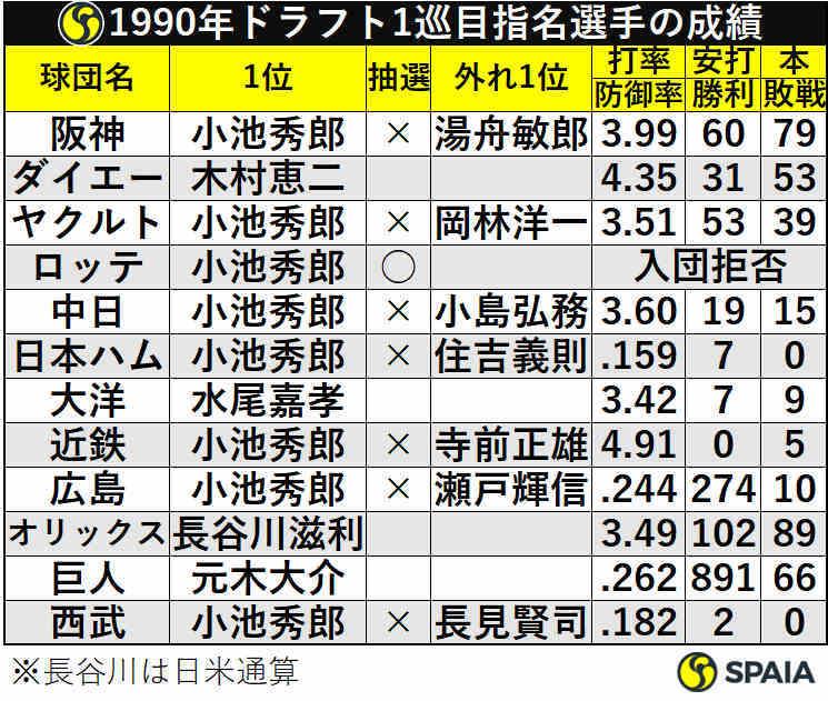 1990年ドラフト1巡目指名選手の成績