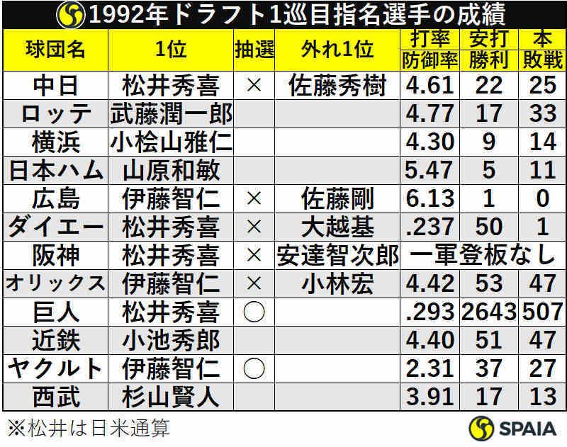 1992年ドラフト1巡目指名選手の成績