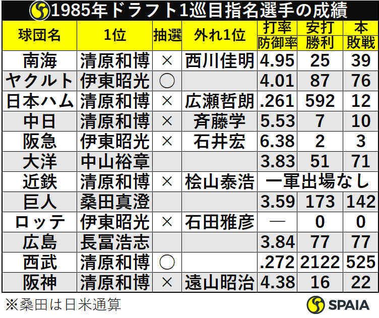 1985年ドラフト1巡目指名選手の成績