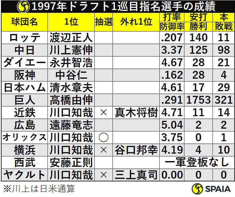1997年ドラフト1巡目指名選手の成績