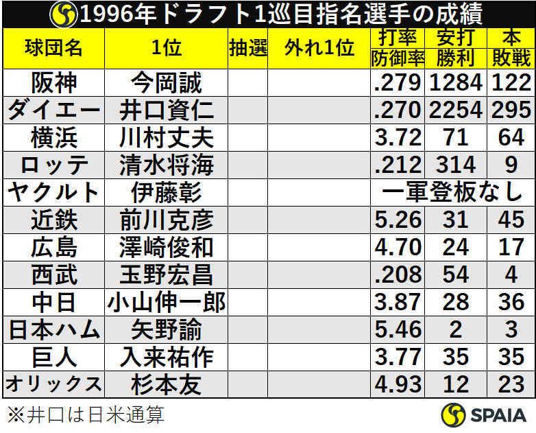 1996年ドラフト1巡目指名選手の成績