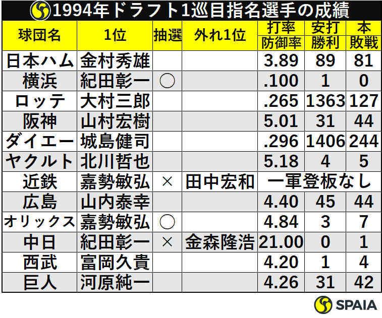 1994年ドラフト1巡目指名選手の成績