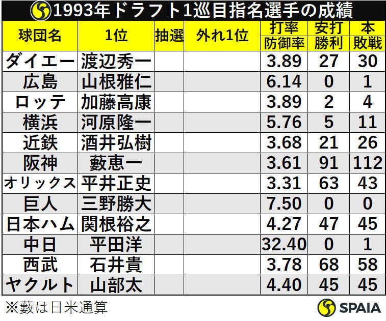 1993年ドラフト1巡目指名選手の成績