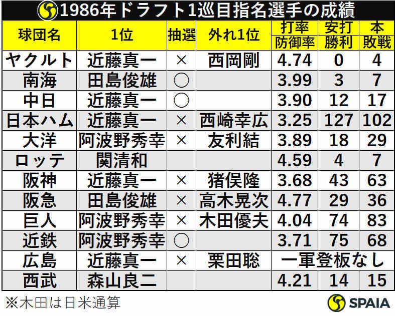 1986年ドラフト1巡目指名選手の成績