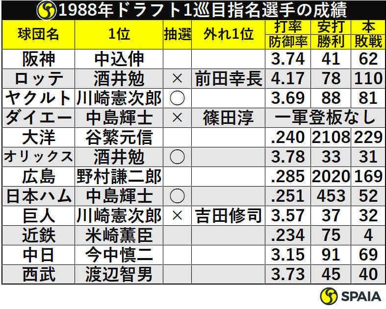 1988年ドラフト1巡目指名選手の成績
