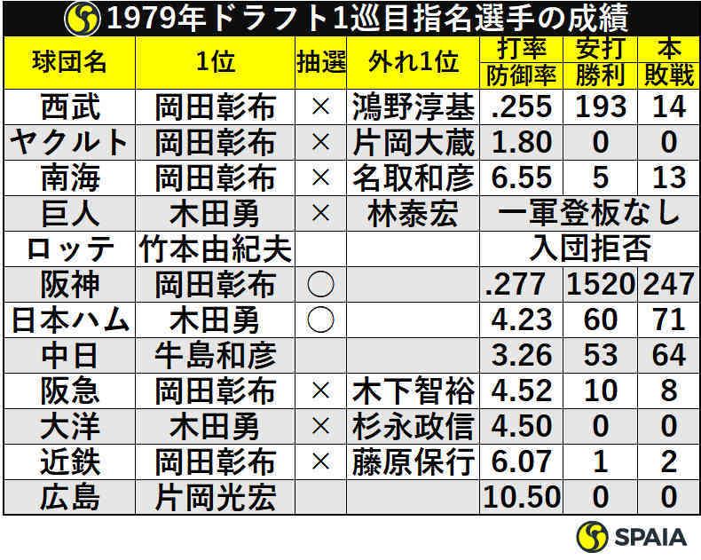 1979年ドラフト1巡目指名選手の成績