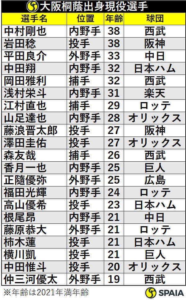 大阪桐蔭出身現役選手
