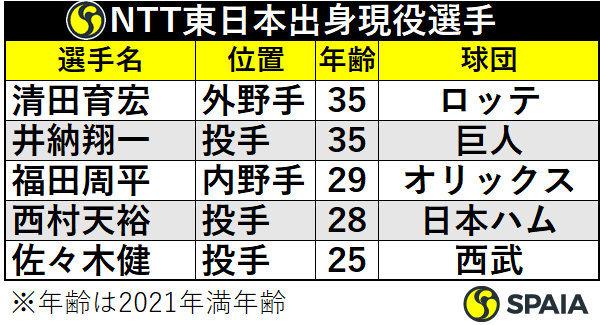 NTT東日本鈴鹿出身現役選手