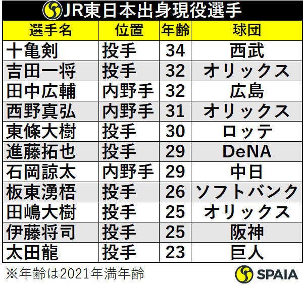 JR東日本出身現役選手