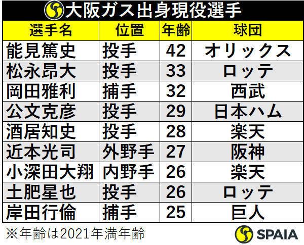 大阪ガス出身現役選手