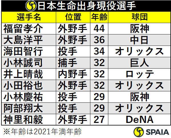 日本生命出身現役選手