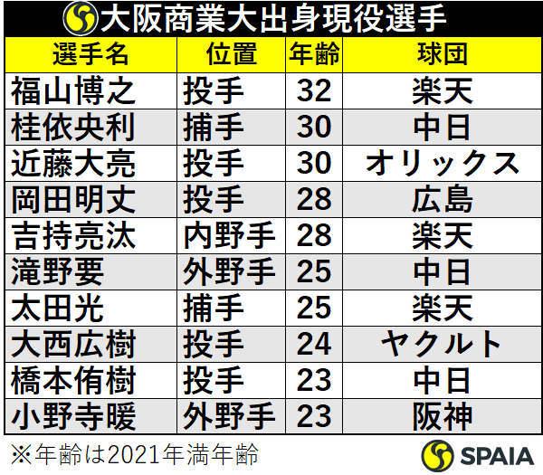 大阪商業大出身現役選手