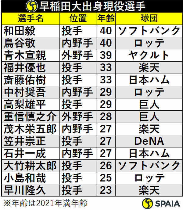 早稲田大出身現役選手