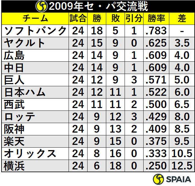 2009年セ・パ交流戦順位表