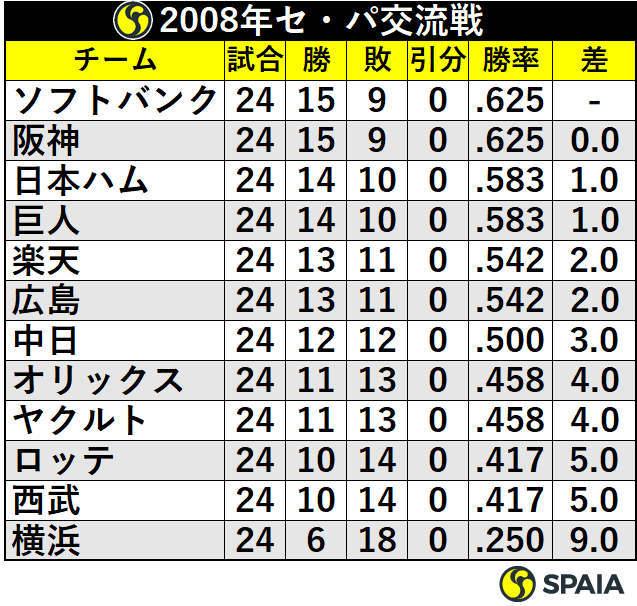 2008年セ・パ交流戦順位表