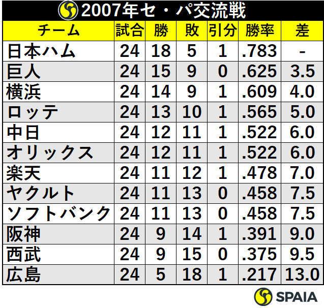 2007年セ・パ交流戦順位表