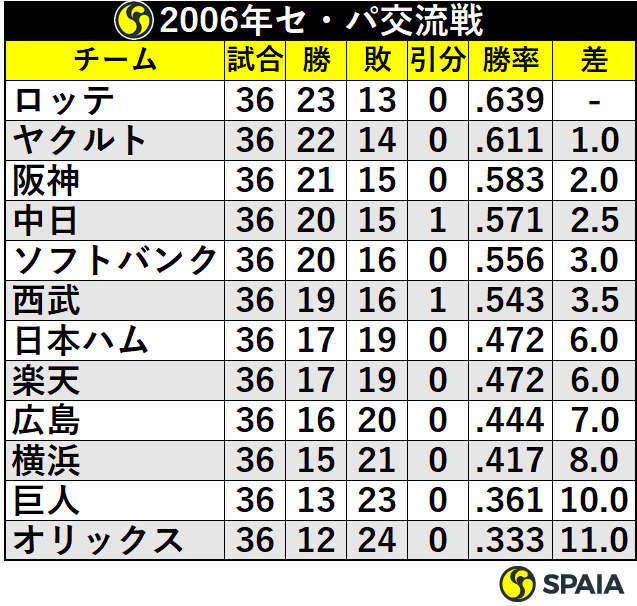 2006年セ・パ交流戦順位表