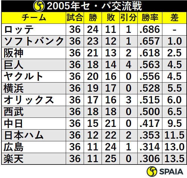 2005年セ・パ交流戦順位表