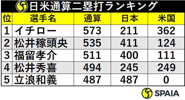 日米通算二塁打ランキング