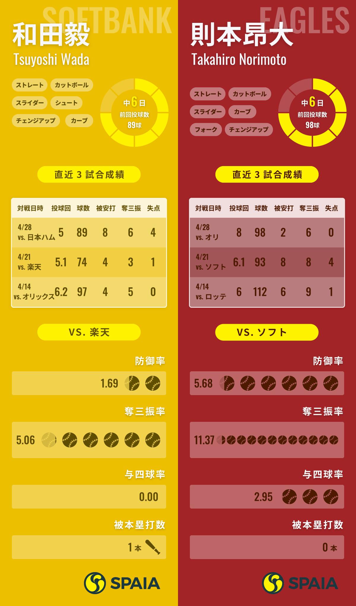 ソフトバンク・和田と楽天・則本のデータ比較,ⒸSPAIA,インフォグラフィック