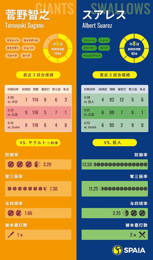 巨人・菅野智之−ヤクルト・スアレスインフォグラフィック