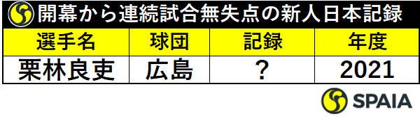 開幕から連続試合無失点の新人日本記録