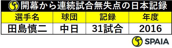 開幕から連続試合無失点の日本記録