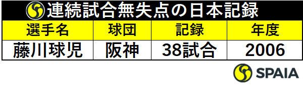 連続試合無失点の日本記録