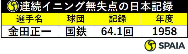 連続イニング無失点の日本記録