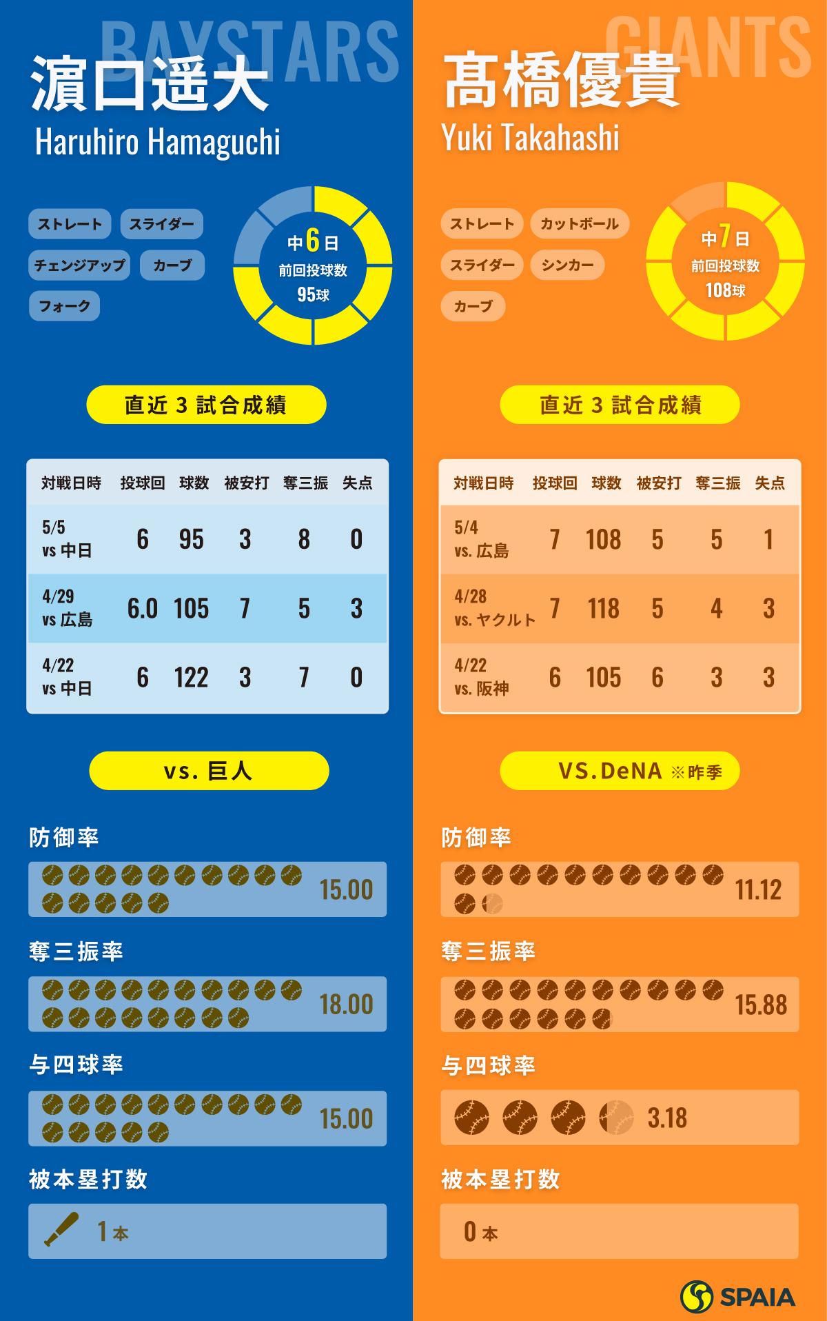 5月12日予告先発インフォグラフィック