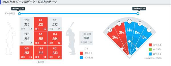 杉本裕太郎のゾーン別データ