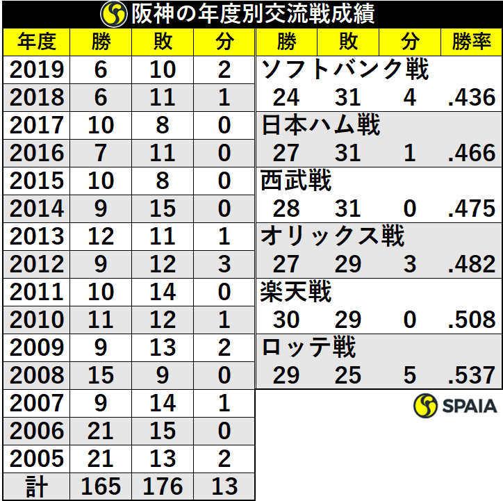 阪神の年度別交流戦成績