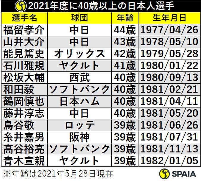 2021年度に40歳以上の日本人選手