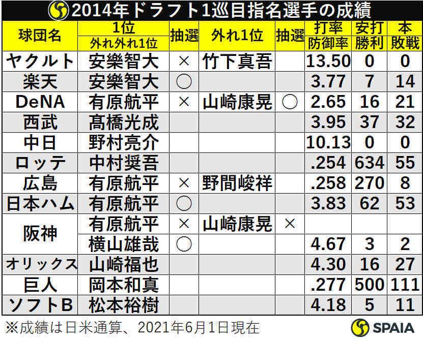 2014年ドラフト1巡目指名選手の成績