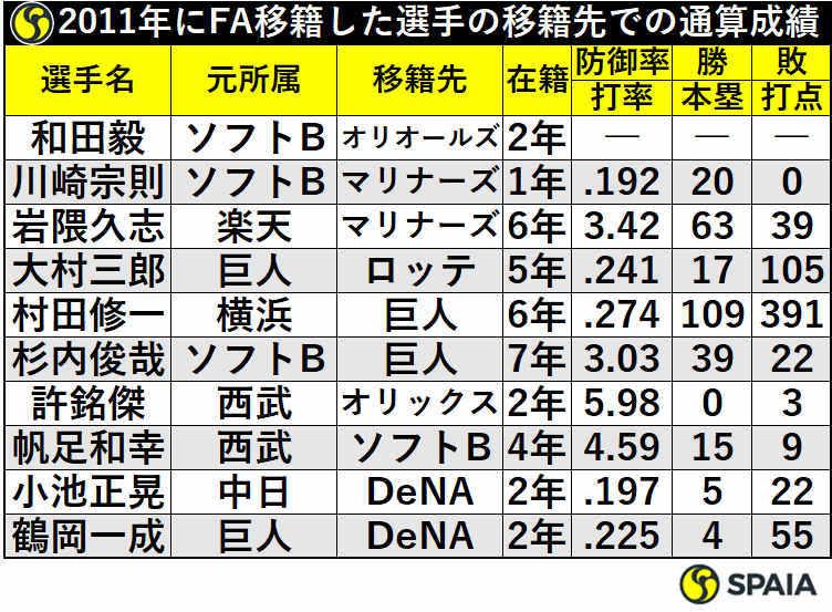 2011年にFA移籍した選手の移籍先での通算成績