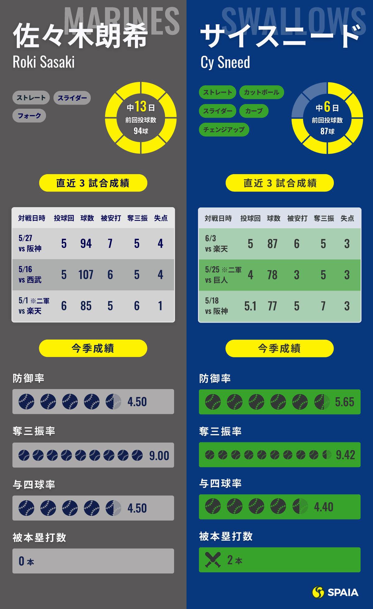 6月10日予告先発インフォグラフィック