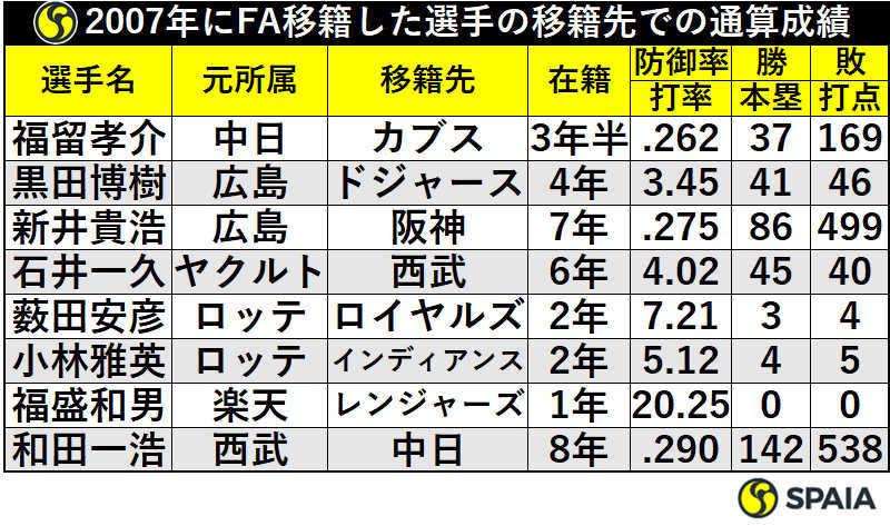 2007年にFA移籍した選手の移籍先での通算成績