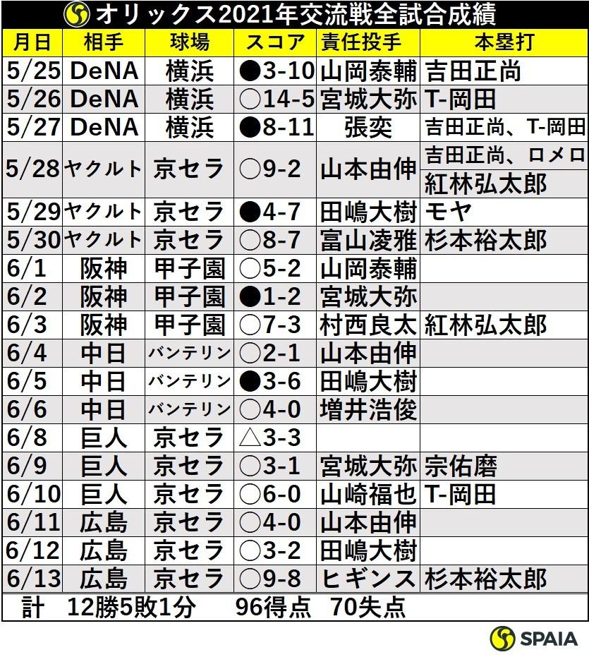 オリックス2021年交流戦全試合成績