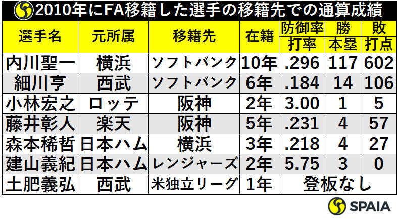 2010年にFA移籍した選手の移籍先での通算成績
