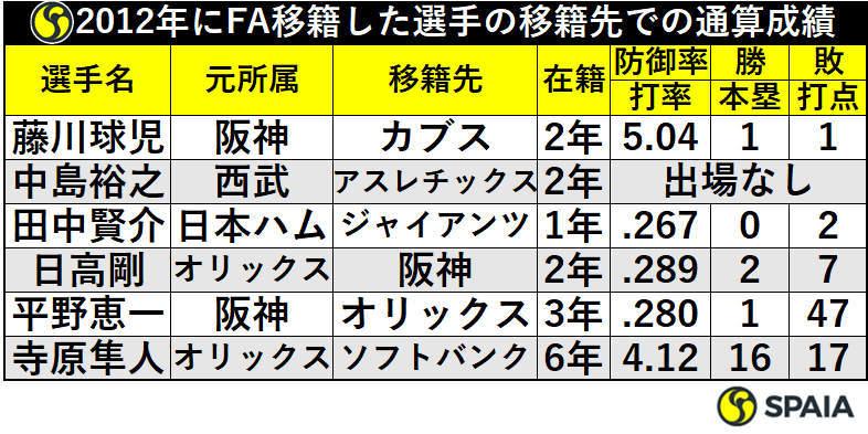 2012年にFA移籍した選手の移籍先での通算成績