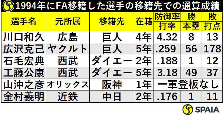 1994年にFA移籍した選手の移籍先での通算成績