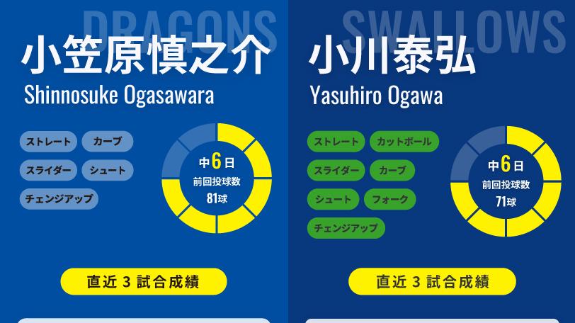7月3日予告先発インフォグラフィック