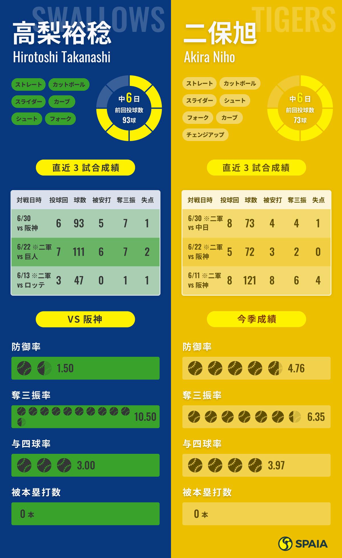 7月7日予告先発インフォグラフィック